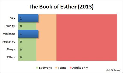 The book of esther movie review